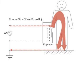 Elektriğin İnsan Üstündeki Etkisi 41